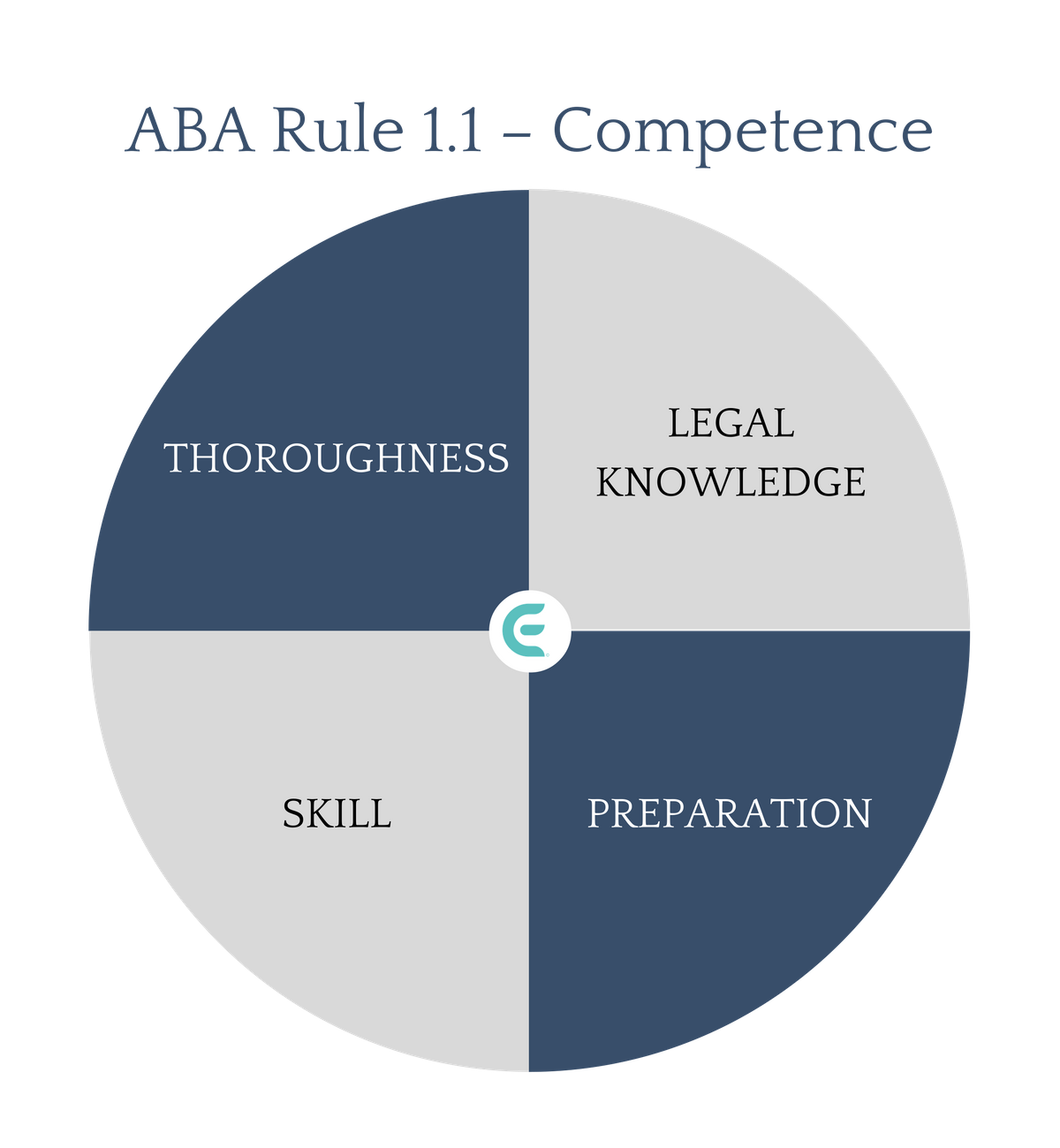 ABA Rule 1.1 – Competence