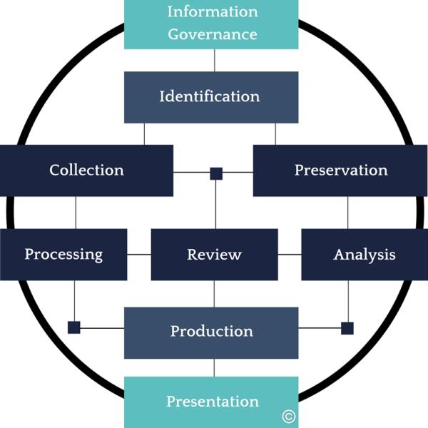 ediscovery process